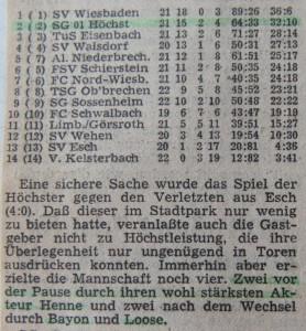 Bericht zum 4 zu 0 gegen SV Esch